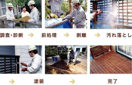調査・診断→前処理→剥離→汚れ落とし→塗装→完了